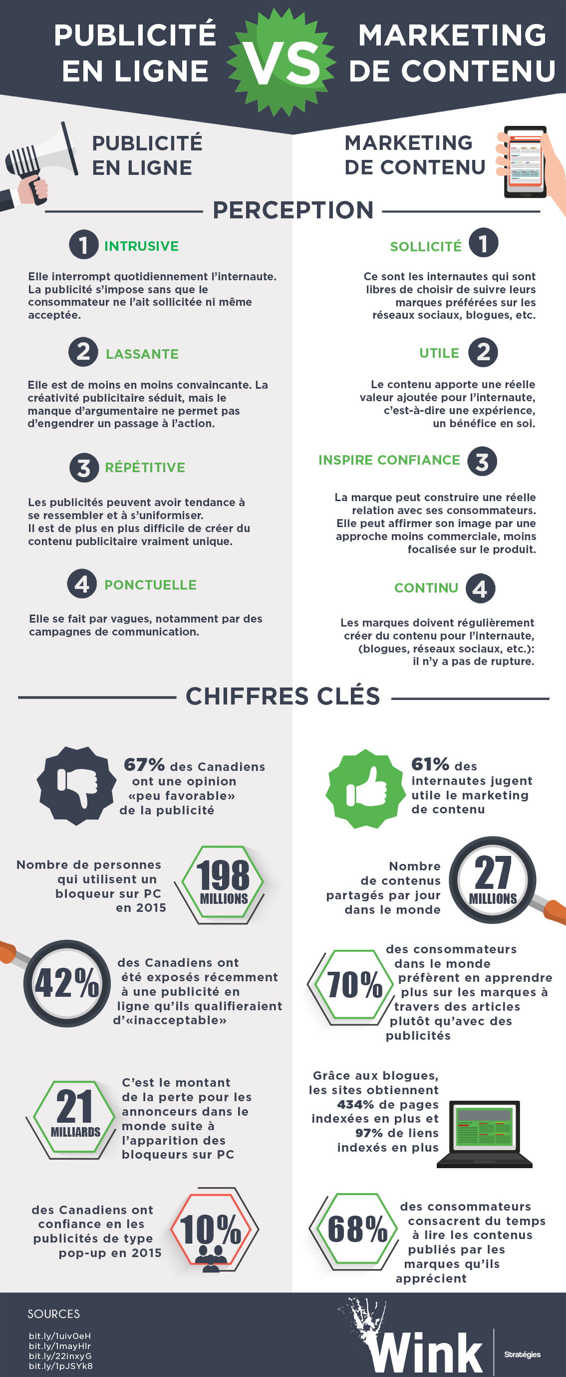 infographiemarketingdecontenupublicite