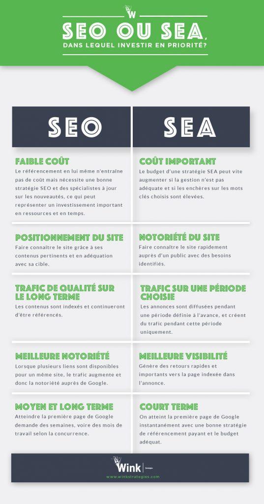 SEO ou SEO -wink infographie